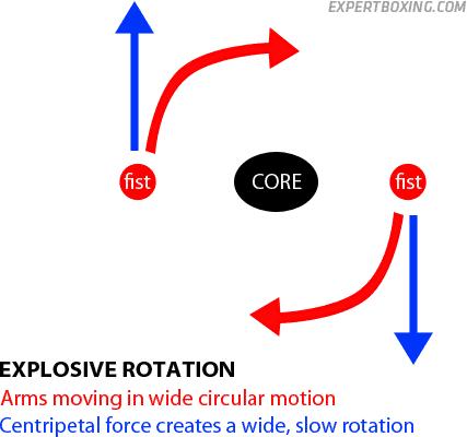 explosive centripetal rotation