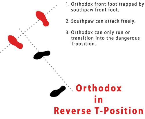 Reverse T-Position